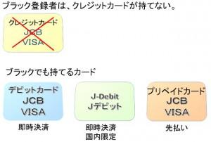 J-Debit,デビットカード、クレジットカード、プリペイドカード違い