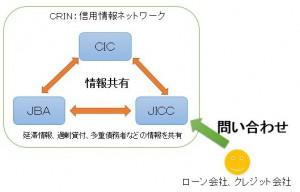 CRINによる信用情報の共有、交換