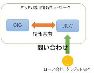 FINE:信用情報機関による情報の共有
